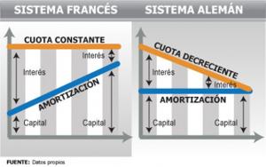 Tipos de amortización hipotecas: Sistema francés y alemán