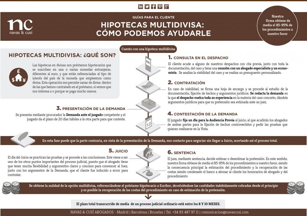 Hipotecas multidivisa infografia