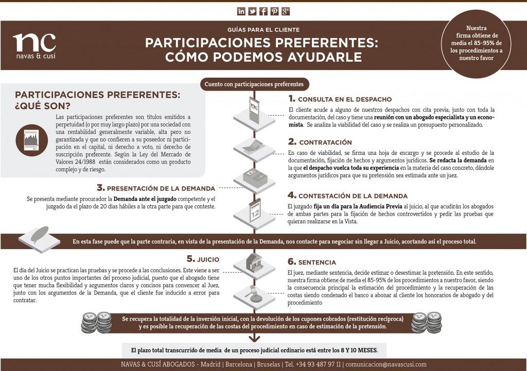 Participaciones Preferentes infografia