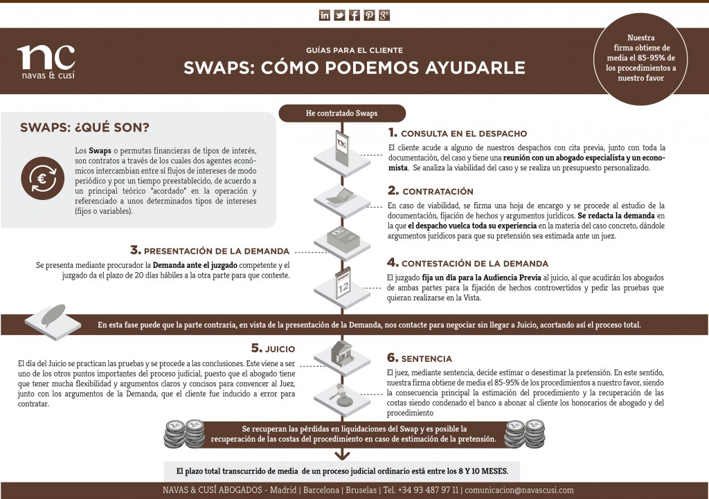 Swaps Infografia