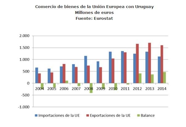 acuerdos internacionales entre uruguay y union europea