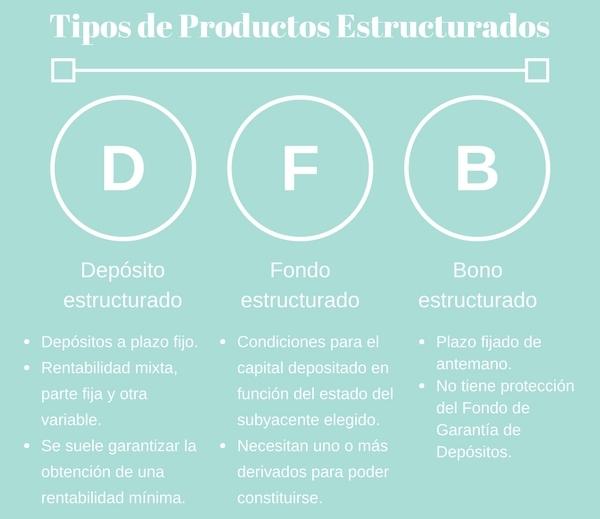 ¿Con-qué-tipo-de-productos-financieros-estructurados-se-pueden-encontrar-los-inversores?-Navas-&-Cusí-Abogados
