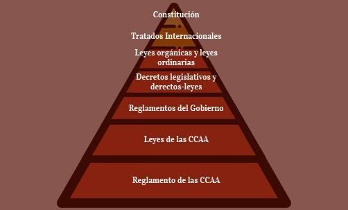 La Jerarquía De Las Normas Jurídicas En España Navas