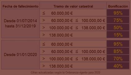Impuesto-plusvalia-Madrid-Navas-&-Cusí-Abogados-especialistas-en-plusvalia-del-ayuntamiento-de-Madrid